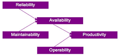 RAM Strategies - Reliability, Availability and Maintainability