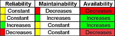 ESC offer Reliability, Availability and Maintainability - RAM Studies