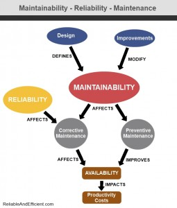 ESC offer Reliability, Availability and Maintainability (RAM) Studies