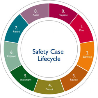 Safety Case Lifecycle - COMAH Safety Case