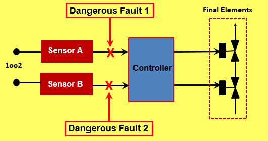 Proof Testing of Safety Instrumented Functions: - Engineering Safety Consultants