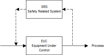 What is functional safety - Equipment Under Control - Safety Related System